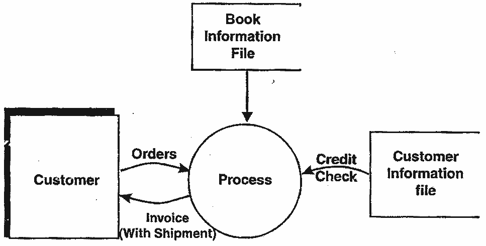 ordering system