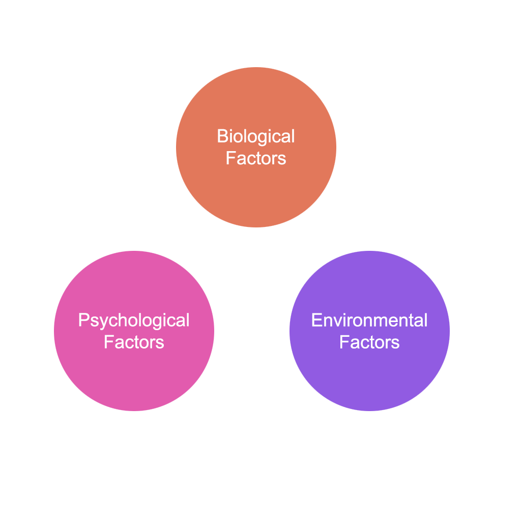 Factors of determinants of Personality