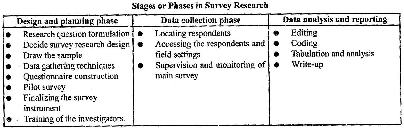 Stages Of Research Design
