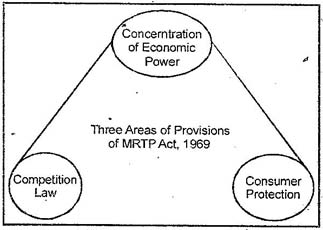 Monopolistic and Restrictive Trade Practices (MRTP) Act, 1969?